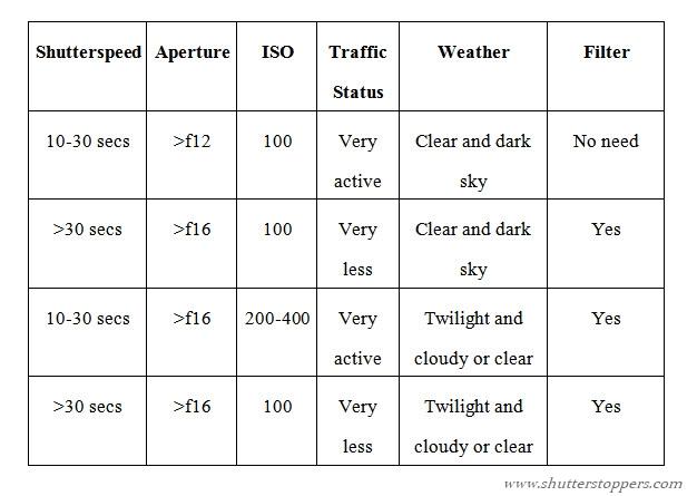 basic exposure settings for light trail photography